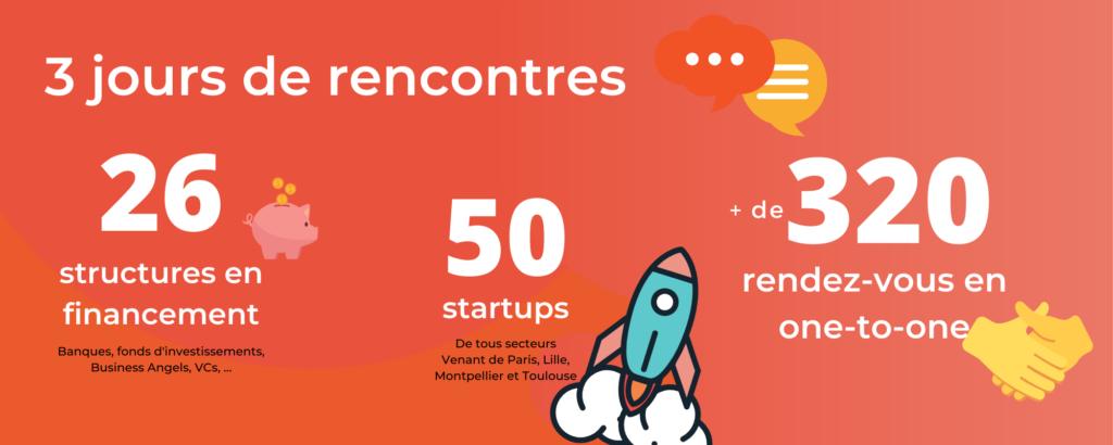 Meet Your Investors en chiffres - financement